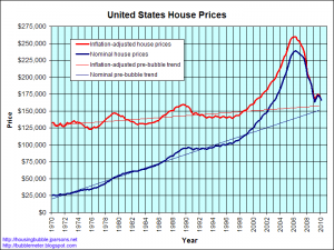 Real estate price trends since 1970